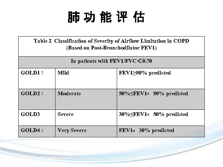 肺功能评 估 Table 2 Classification of Severity of Airflow Limitation in COPD (Based on