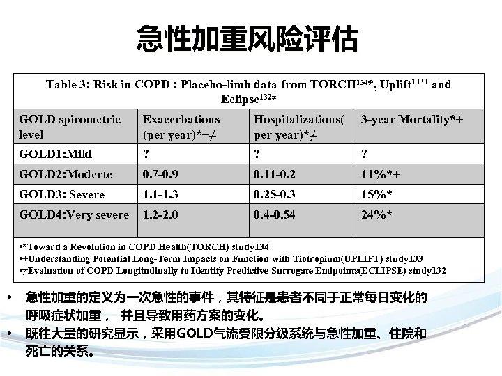 急性加重风险评估 Table 3: Risk in COPD : Placebo-limb data from TORCH 134*, Uplift 133+