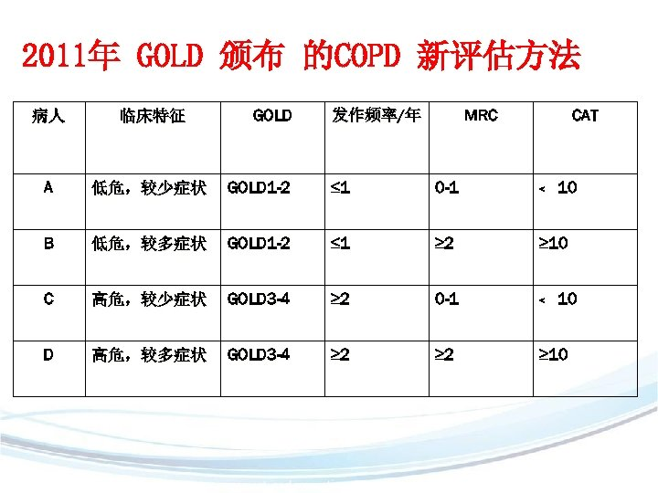 2011年 GOLD 颁布 的COPD 新评估方法 GOLD 发作频率/年 MRC CAT 病人 临床特征 A 低危,较少症状 GOLD