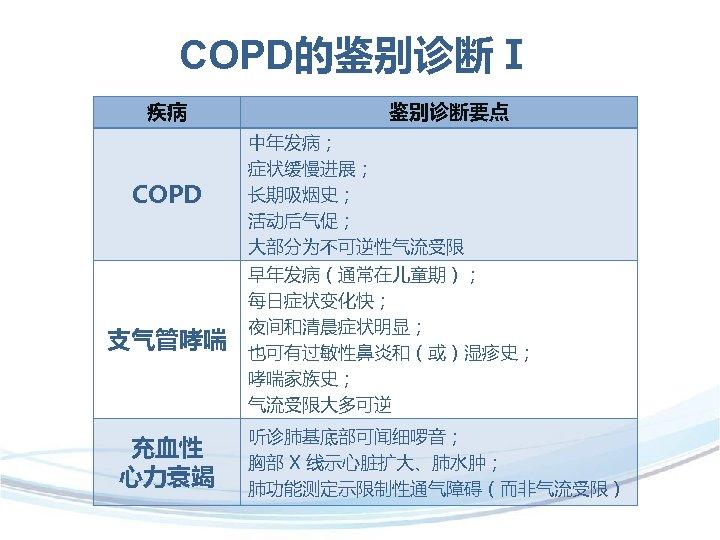 COPD的鉴别诊断Ⅰ 疾病 COPD 支气管哮喘 充血性 心力衰竭  鉴别诊断要点 中年发病; 症状缓慢进展; 长期吸烟史; 活动后气促; 大部分为不可逆性气流受限 早年发病(通常在儿童期); 每日症状变化快;