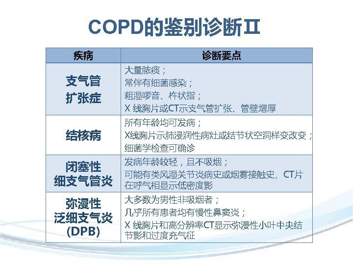COPD的鉴别诊断Ⅱ 疾病  诊断要点 支气管 扩张症 大量脓痰; 常伴有细菌感染; 粗湿啰音、杵状指; X 线胸片或CT示支气管扩张、管壁增厚 结核病 所有年龄均可发病; X线胸片示肺浸润性病灶或结节状空洞样变改变; 细菌学检查可确诊