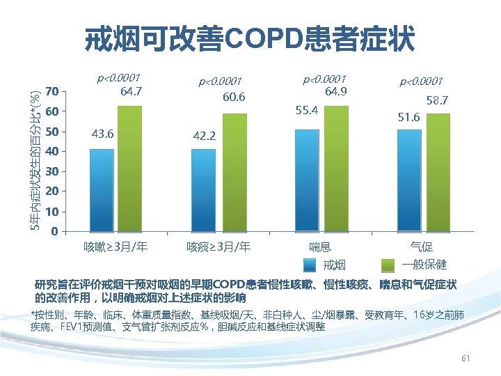 5年内症状发生的百分比*(%) 戒烟可改善COPD患者症状 70 p 0. 0001 64. 7 p 0. 0001 60. 6 60
