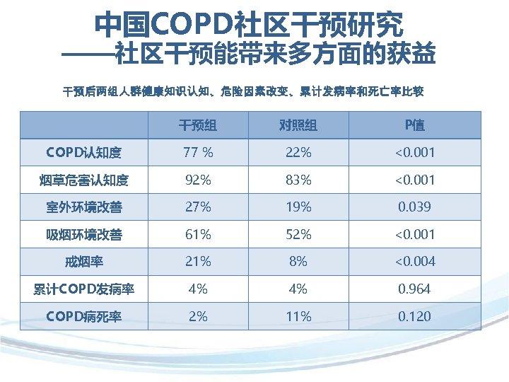 中国COPD社区干预研究 ——社区干预能带来多方面的获益 干预后两组人群健康知识认知、危险因素改变、累计发病率和死亡率比较 干预组 对照组 P值 COPD认知度 77 % 22% <0. 001 烟草危害认知度 92%