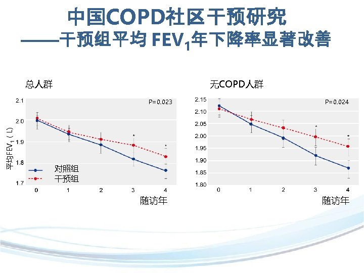 中国COPD社区干预研究 ——干预组平均 FEV 1年下降率显著改善 总人群 无COPD人群 平均FEV 1(L) P=0. 023 P=0. 024 对照组 干预组