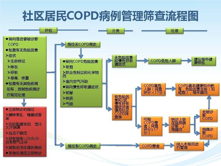 社区居民COPD病例管理筛查流程图 评估 l询问是否曾被诊断 COPD l检查有无危险因素 Ø症状 Ø生命体征 Ø神志 Ø呼吸 Ø身高、体重 l检查有无其他疾病 如有,按其他疾病诊 疗规范处理 l立即转诊的指征