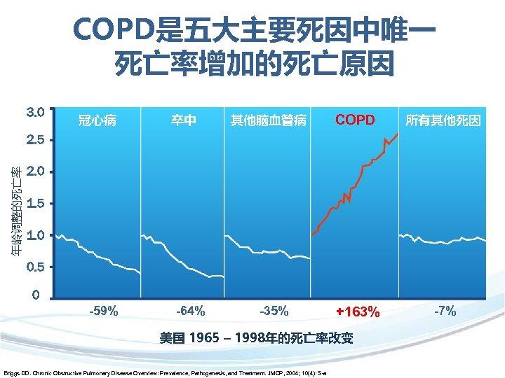 COPD是五大主要死因中唯一 死亡率增加的死亡原因 3. 0 冠心病 卒中 其他脑血管病 COPD 所有其他死因 +163% -7% 年龄调整的死亡率 2. 5