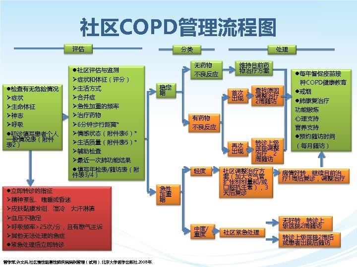 社区COPD管理流程图 评估 l检查有无危险情况 Ø症状 Ø生命体征 Ø神志 Ø呼吸 l初诊填写患者个人 一般情况表(附件 表 2) l社区评估与监测 Ø症状和体征(评分) Ø生活方式