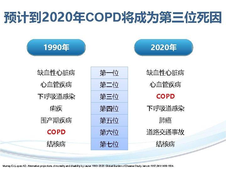 预计到 2020年COPD将成为第三位死因 1990年 1990 2020年 2020 缺血性心脏病 第一位 缺血性心脏病 心血管疾病 第二位 心血管疾病 下呼吸道感染 第三位