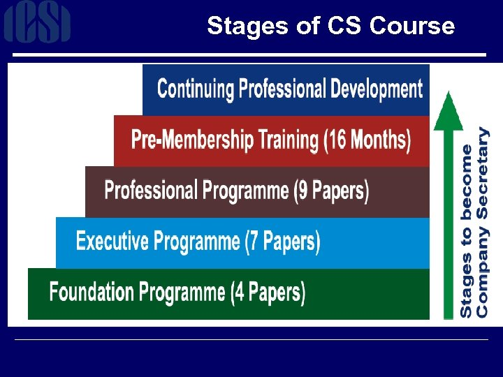 Stages of CS Course