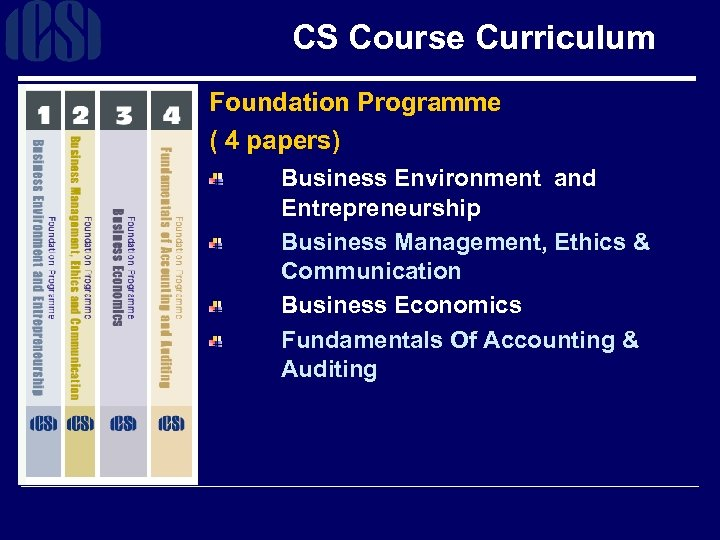CS Course Curriculum Foundation Programme ( 4 papers) Business Environment and Entrepreneurship Business Management,