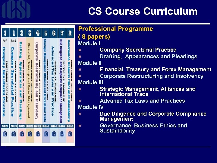 CS Course Curriculum Professional Programme ( 8 papers) Module I Company Secretarial Practice Drafting,