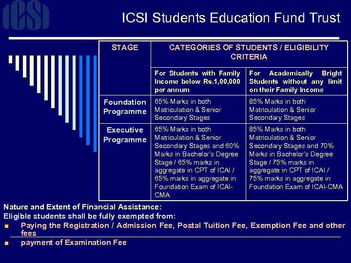 ICSI Students Education Fund Trust STAGE CATEGORIES OF STUDENTS / ELIGIBILITY CRITERIA For Students