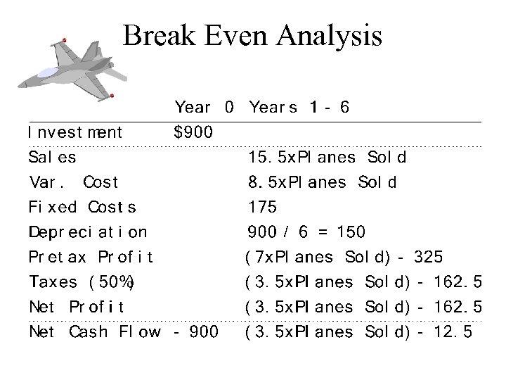 Break Even Analysis