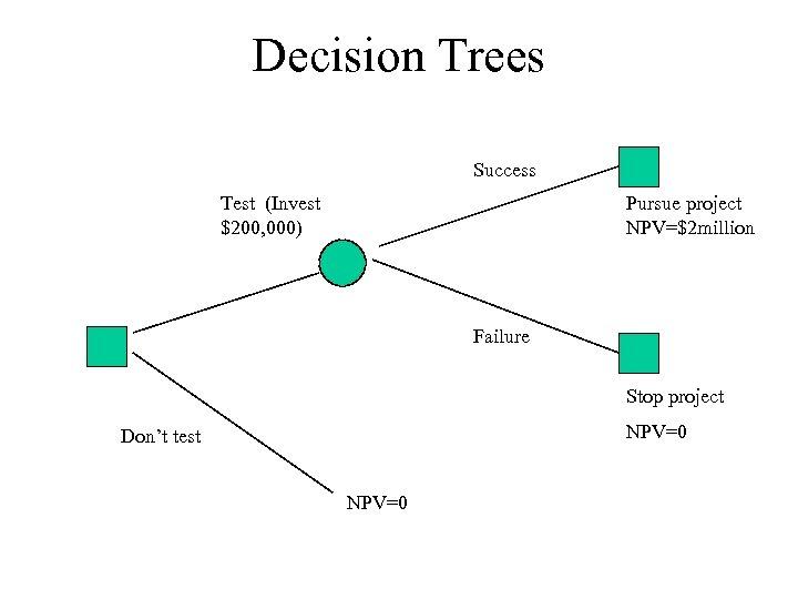 Decision Trees Success Test (Invest $200, 000) Pursue project NPV=$2 million Failure Stop project
