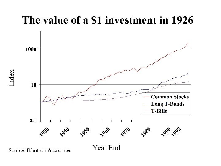 Index The value of a $1 investment in 19266 Source: Ibbotson Associates Year End