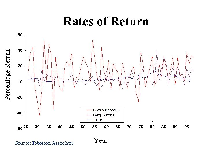 Percentage Return Rates of Return Source: Ibbotson Associates Year
