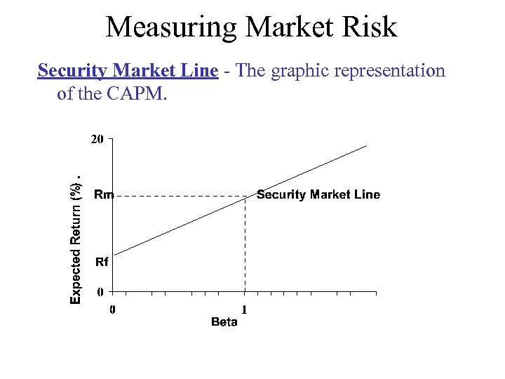 Measuring Market Risk Security Market Line - The graphic representation of the CAPM.