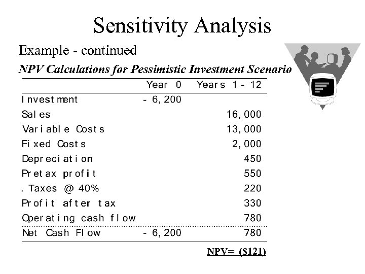 Sensitivity Analysis Example - continued NPV Calculations for Pessimistic Investment Scenario NPV= ($121)