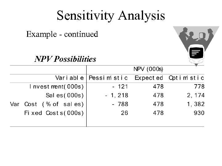 Sensitivity Analysis Example - continued NPV Possibilities