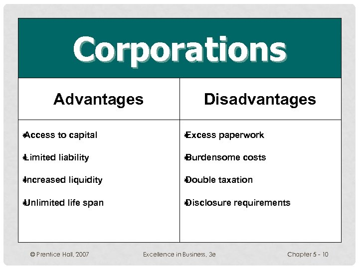 Corporations Advantages Disadvantages Access to capital Excess paperwork Limited liability Burdensome Increased liquidity Double