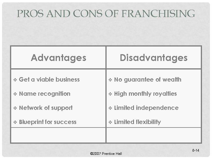 PROS AND CONS OF FRANCHISING Advantages Disadvantages v Get a viable business v No