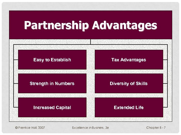 Partnership Advantages Easy to Establish Tax Advantages Strength in Numbers Diversity of Skills Increased