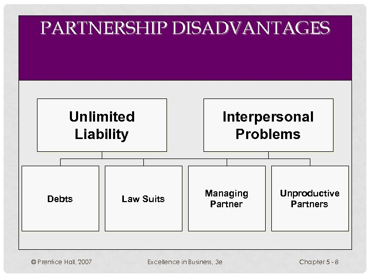 PARTNERSHIP DISADVANTAGES Unlimited Liability Debts © Prentice Hall, 2007 Interpersonal Problems Law Suits Managing