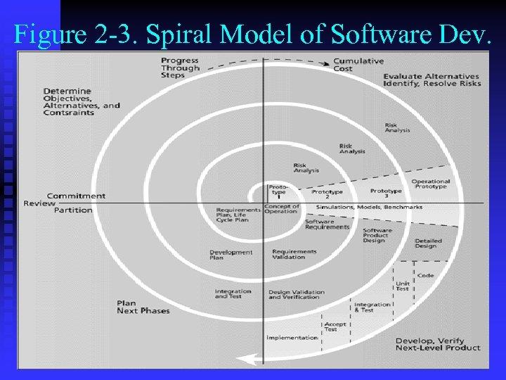 Figure 2 -3. Spiral Model of Software Dev.