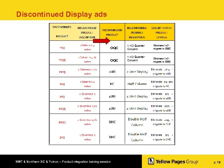 Discontinued Display ads OQC 1 -1/2 Quarter Column Eliminate 1 x 3 migrate to