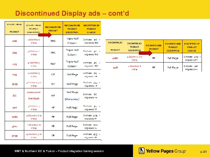 Discontinued Display ads – cont'd NWT & Northern BC & Yukon – Product integration