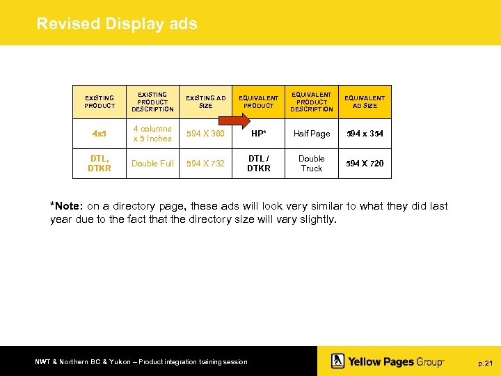 Revised Display ads EXISTING PRODUCT DESCRIPTION EXISTING AD SIZE EQUIVALENT PRODUCT DESCRIPTION EQUIVALENT AD