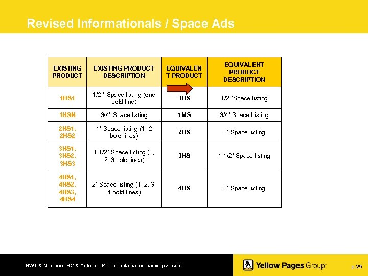 Revised Informationals / Space Ads EXISTING PRODUCT DESCRIPTION EQUIVALEN T PRODUCT EQUIVALENT PRODUCT DESCRIPTION