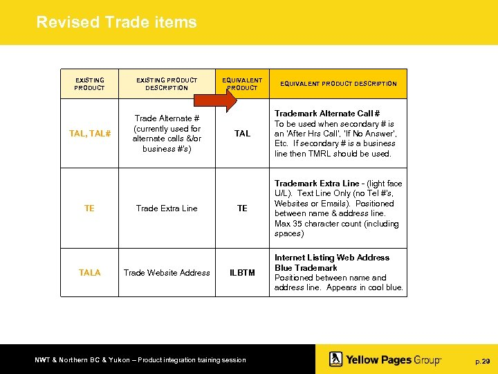 Revised Trade items EXISTING PRODUCT DESCRIPTION TAL, TAL# Trade Alternate # (currently used for