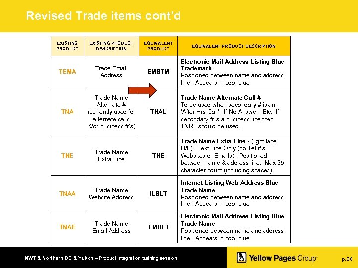Revised Trade items cont'd EXISTING PRODUCT DESCRIPTION TEMA Trade Email Address TNA Trade Name