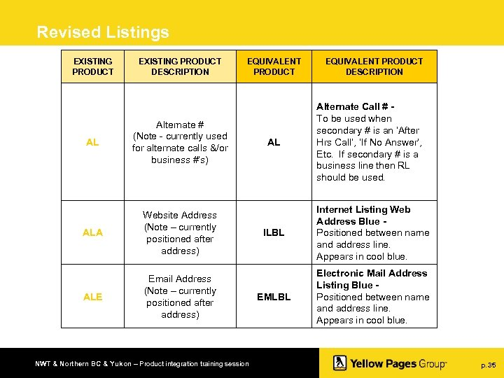 Revised Listings EXISTING PRODUCT DESCRIPTION AL Alternate # (Note - currently used for alternate