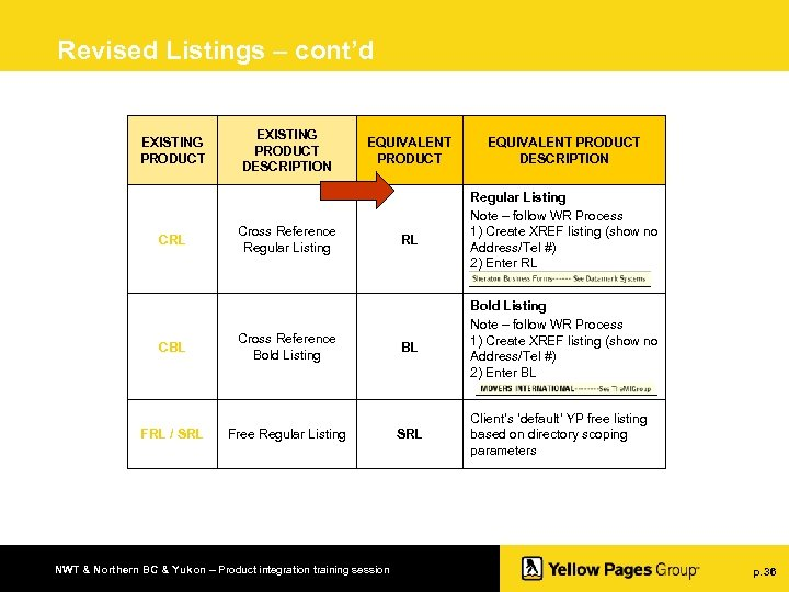 Revised Listings – cont'd EXISTING PRODUCT CRL CBL FRL / SRL EXISTING PRODUCT DESCRIPTION