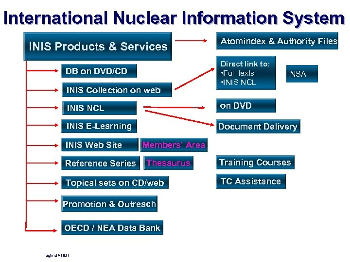 International Nuclear Information System INIS Products & Services DB on DVD/CD INIS Collection on