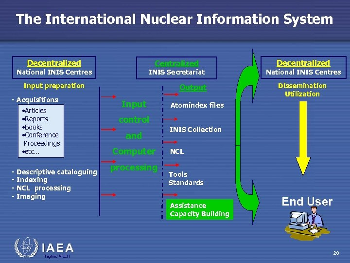 The International Nuclear Information System Decentralized Centralized National INIS Centres INIS Secretariat Input preparation