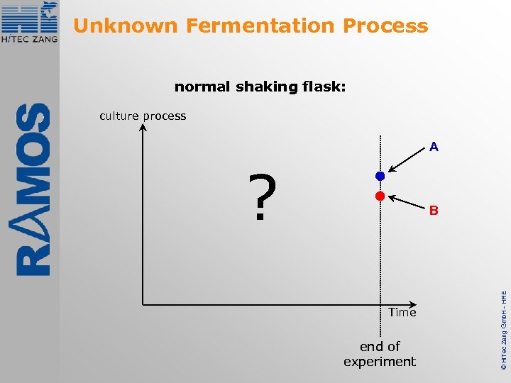Unknown Fermentation Process normal shaking flask: culture process A ? Time end of experiment