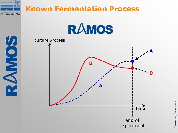 Known Fermentation Process culture process A B B Time end of experiment © Hi.