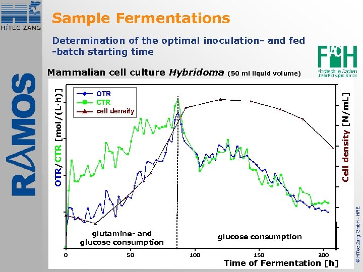 Sample Fermentations Determination of the optimal inoculation- and fed -batch starting time (50 ml