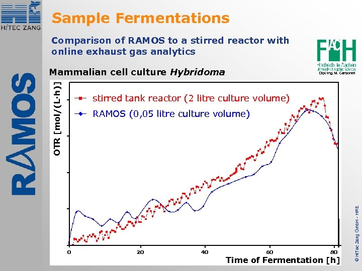 Sample Fermentations Comparison of RAMOS to a stirred reactor with online exhaust gas analytics
