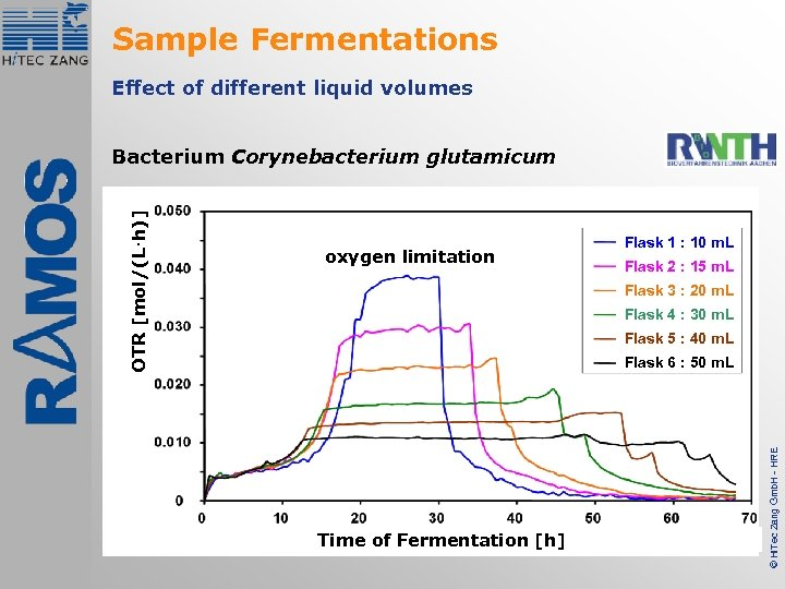 Sample Fermentations Effect of different liquid volumes oxygen limitation Flask 1 : 10 m.