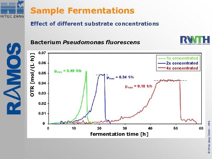 Sample Fermentations Effect of different substrate concentrations OTR [mol/(L·h)] Bacterium Pseudomonas fluorescens fermentation time