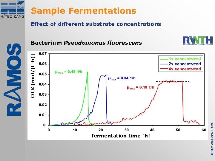 Sample Fermentations Effect of different substrate concentrations OTR [mol/(L·h)] Bacterium Pseudomonas fluorescens fermentation time