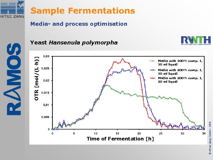 Sample Fermentations Media- and process optimisation OTR [mol/(L·h)] Yeast Hansenula polymorpha Media with 100%
