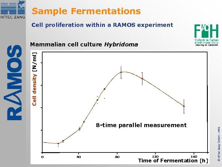 Sample Fermentations Cell proliferation within a RAMOS experiment Mammalian cell culture Hybridoma 8 -time