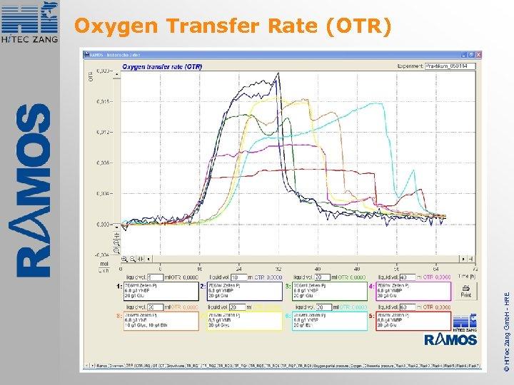 © Hi. Tec Zang Gmb. H - HRE Oxygen Transfer Rate (OTR)