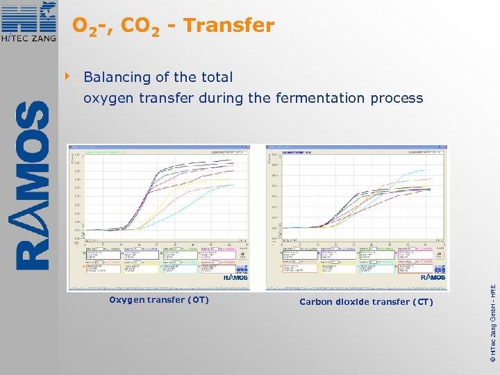 O 2 -, CO 2 - Transfer Oxygen transfer (OT) Carbon dioxide transfer (CT)