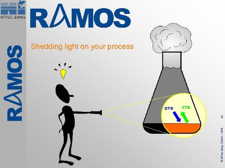 Shedding light on your process 32 CTR © Hi. Tec Zang Gmb. H -